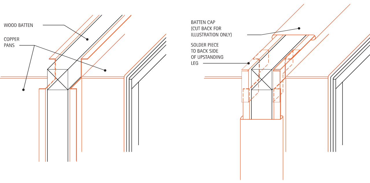 Continuous Over Roof Batten Detail